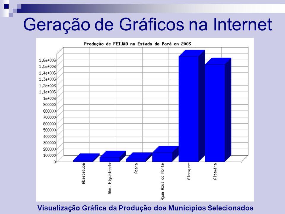 Geração de Gráficos na Internet Visualização Gráfica da Produção dos Municípios Selecionados
