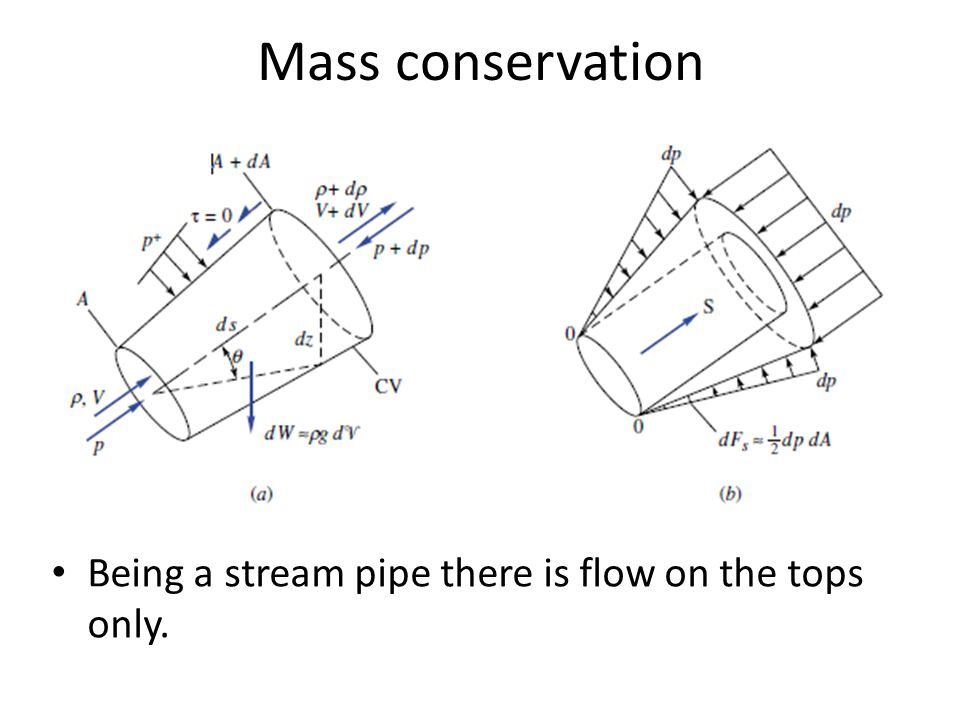 Performing a mass balance Below we will use: