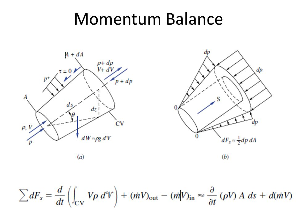 Momentum Balance