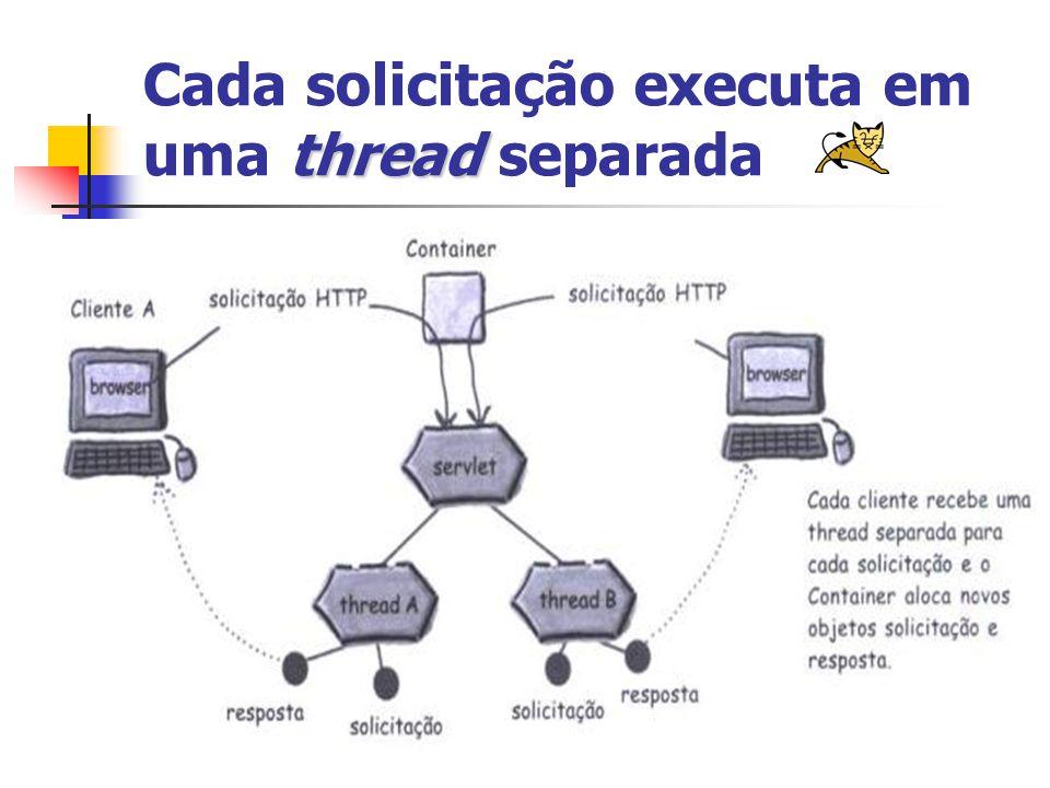 thread Cada solicitação executa em uma thread separada