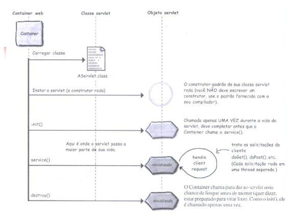 herda O Servlet herda os métodos do ciclo de vida