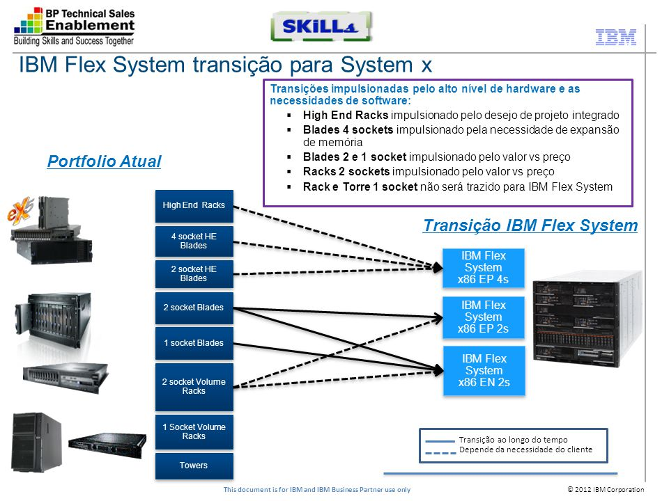© 2012 IBM Corporation This document is for IBM and IBM Business Partner use only IBM Flex System transição para System x 2 socket HE Blades Towers Hi