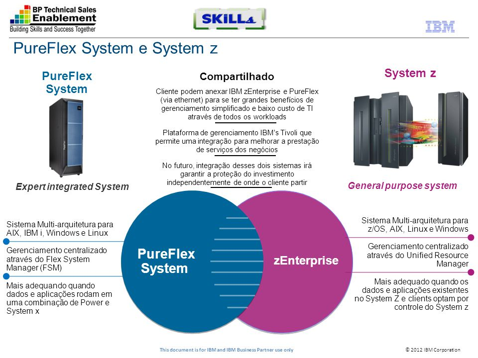 © 2012 IBM Corporation This document is for IBM and IBM Business Partner use only Sistema Multi-arquitetura para z/OS, AIX, Linux e Windows Gerenciame