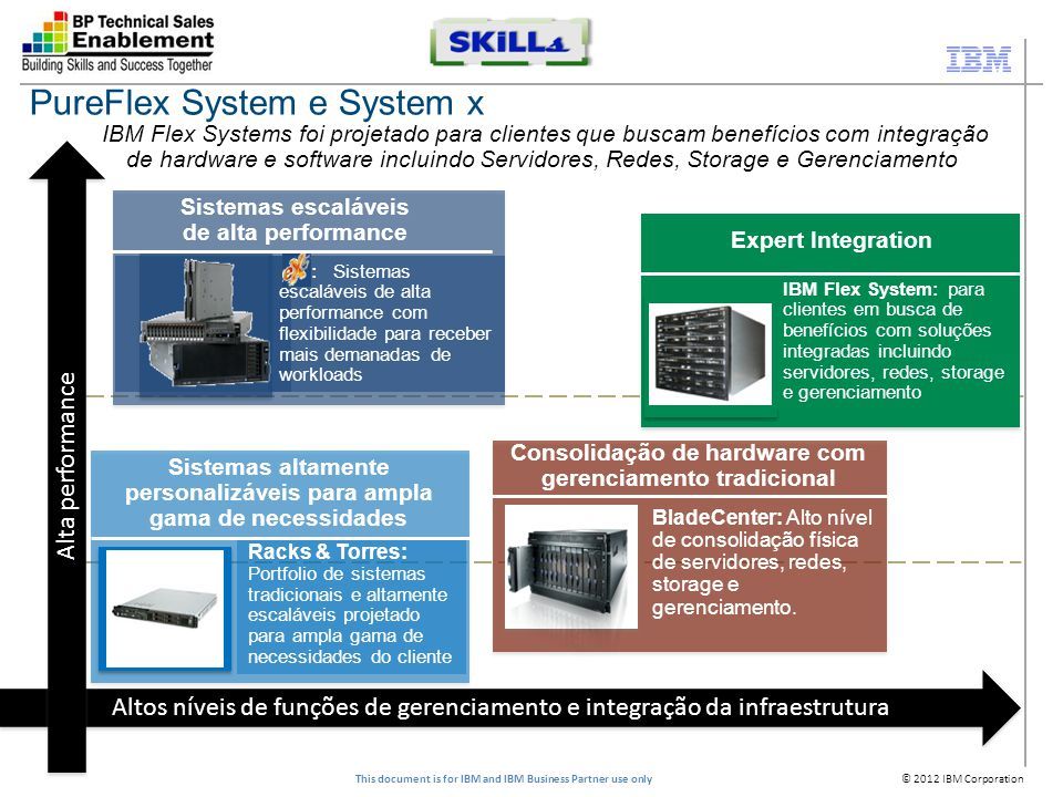 © 2012 IBM Corporation This document is for IBM and IBM Business Partner use only Racks & Torres: Portfolio de sistemas tradicionais e altamente escal