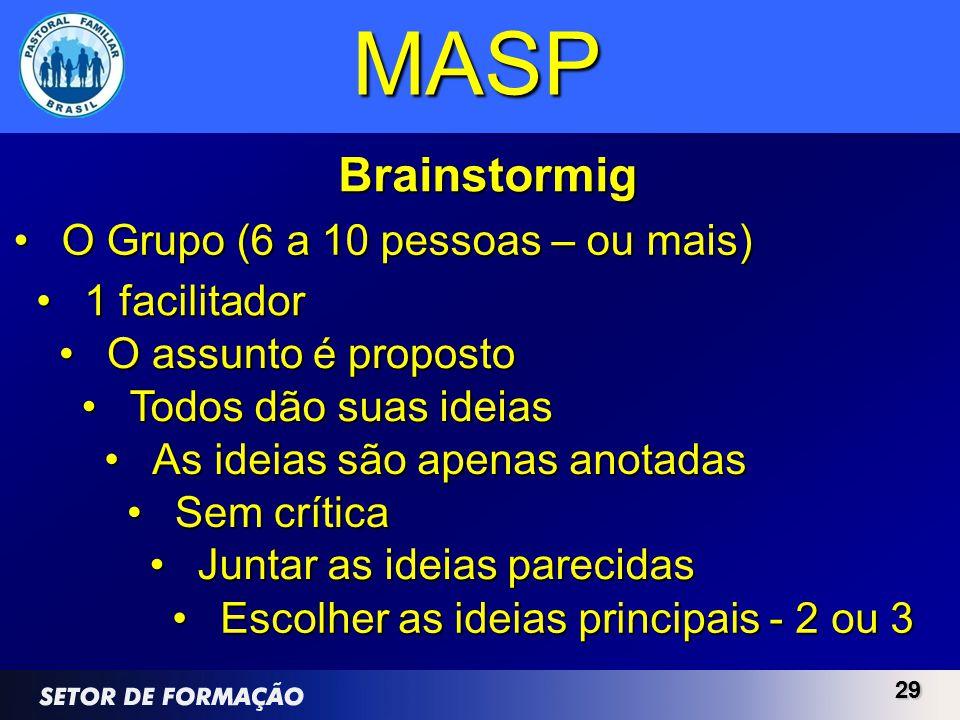 2929 MASP Brainstormig O Grupo (6 a 10 pessoas – ou mais)O Grupo (6 a 10 pessoas – ou mais) 1 facilitador1 facilitador O assunto é propostoO assunto é