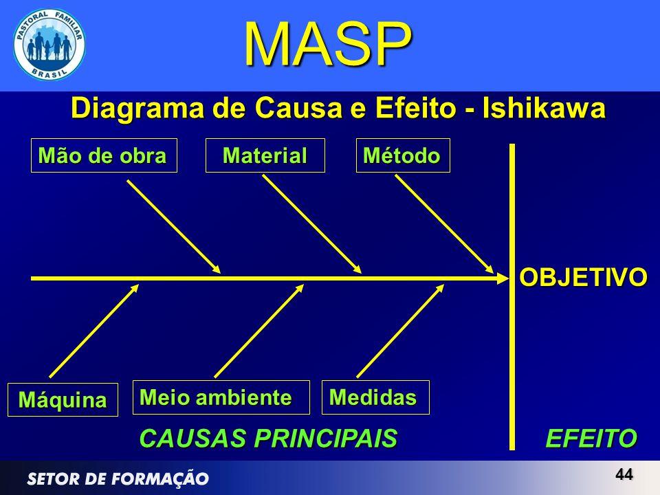 44 MASP OBJETIVO EFEITO CAUSAS PRINCIPAIS Diagrama de Causa e Efeito - Ishikawa Método Mão de obra Meio ambiente Material Medidas Máquina