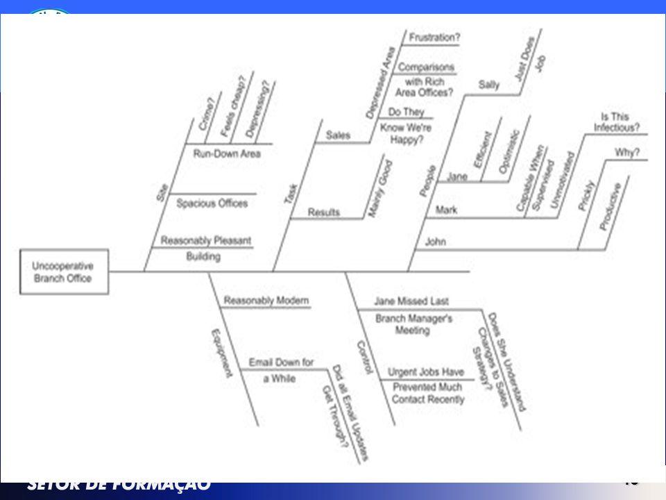 45 MASP Diagrama de Causa e Efeito - Ishikawa