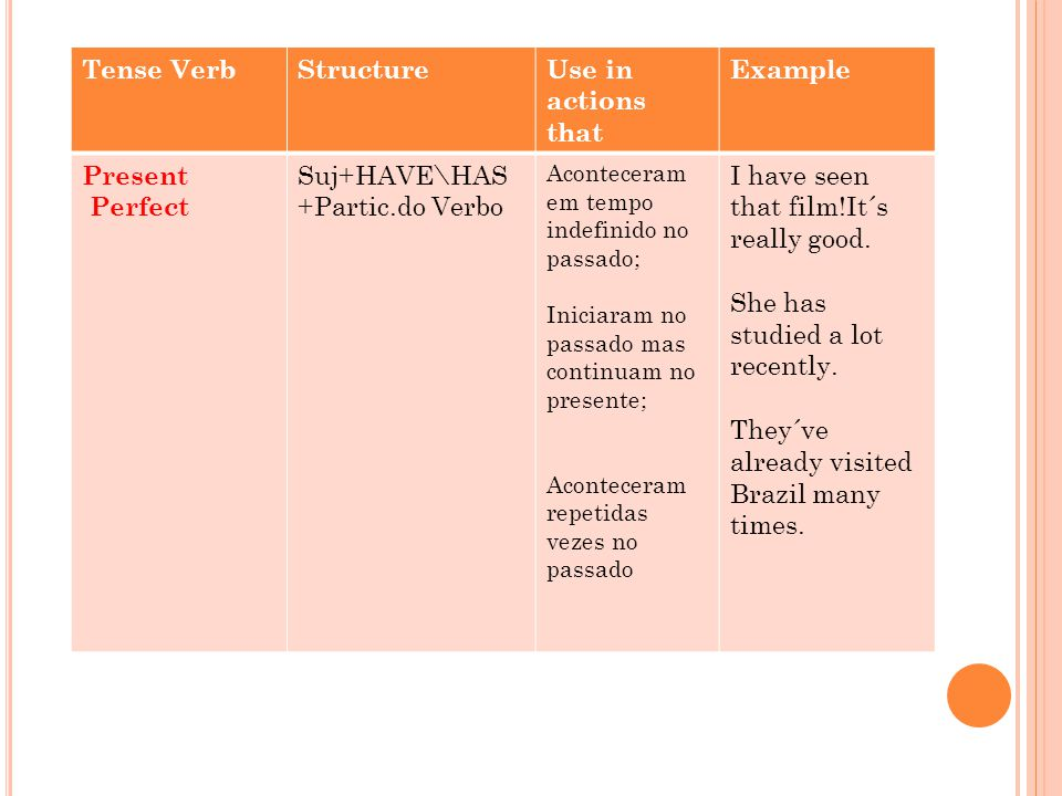Present Perfect Continuous Suj+HAVE\HAS +BEEN + ING.