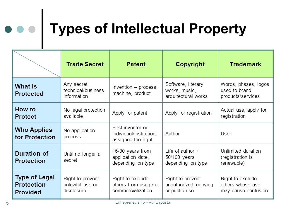 Entrepreneurship - Rui Baptista 5 Types of Intellectual Property Trade SecretPatentCopyrightTrademark What is Protected Any secret technical/business information Invention – process, machine, product Software, literary works, music, arquitectural works Words, phases, logos used to brand products/services How to Protect No legal protection available Apply for patentApply for registration Actual use; apply for registration Who Applies for Protection No application process First inventor or individual/institution assigned the right AuthorUser Duration of Protection Until no longer a secret 15-30 years from application date, depending on type Life of author + 50/100 years depending on type Unlimited duration (registration is renewable) Type of Legal Protection Provided Right to prevent unlawful use or disclosure Right to exclude others from usage or commercialization Right to prevent unauthorized copying or public use Right to exclude others whose use may cause confusion