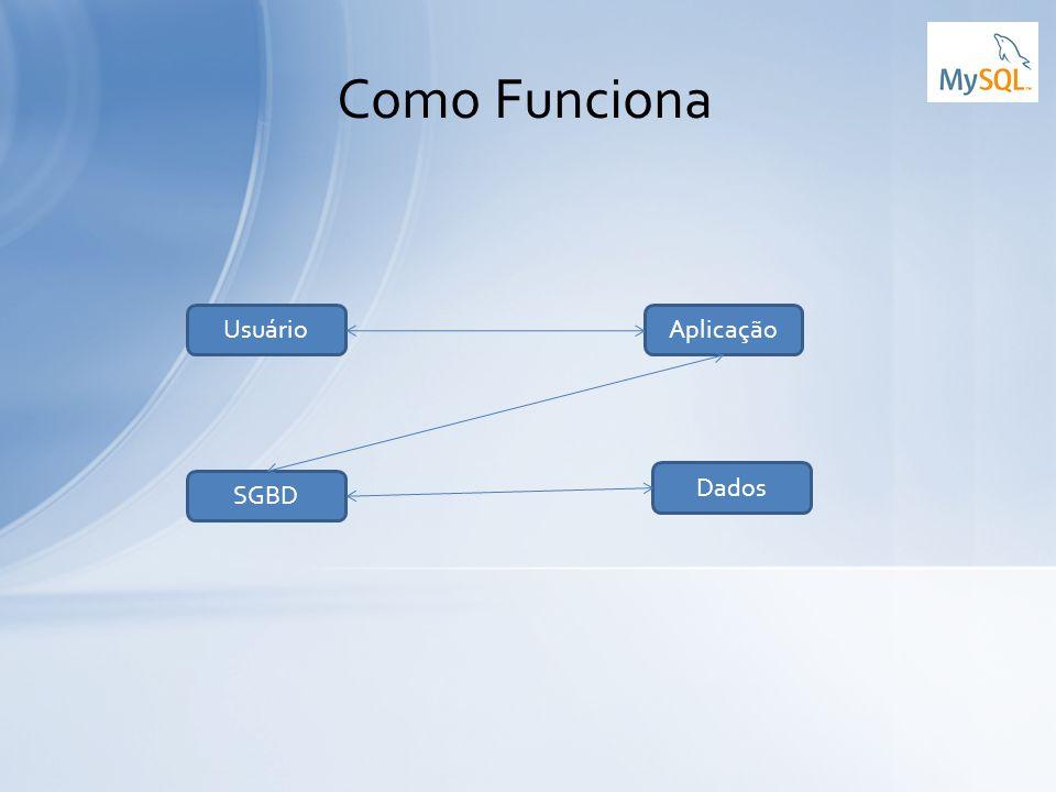 Como Funciona AplicaçãoUsuário Dados SGBD