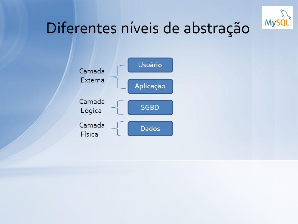 Diferentes níveis de abstração Aplicação Usuário Dados SGBD Camada Externa Camada Lógica Camada Física