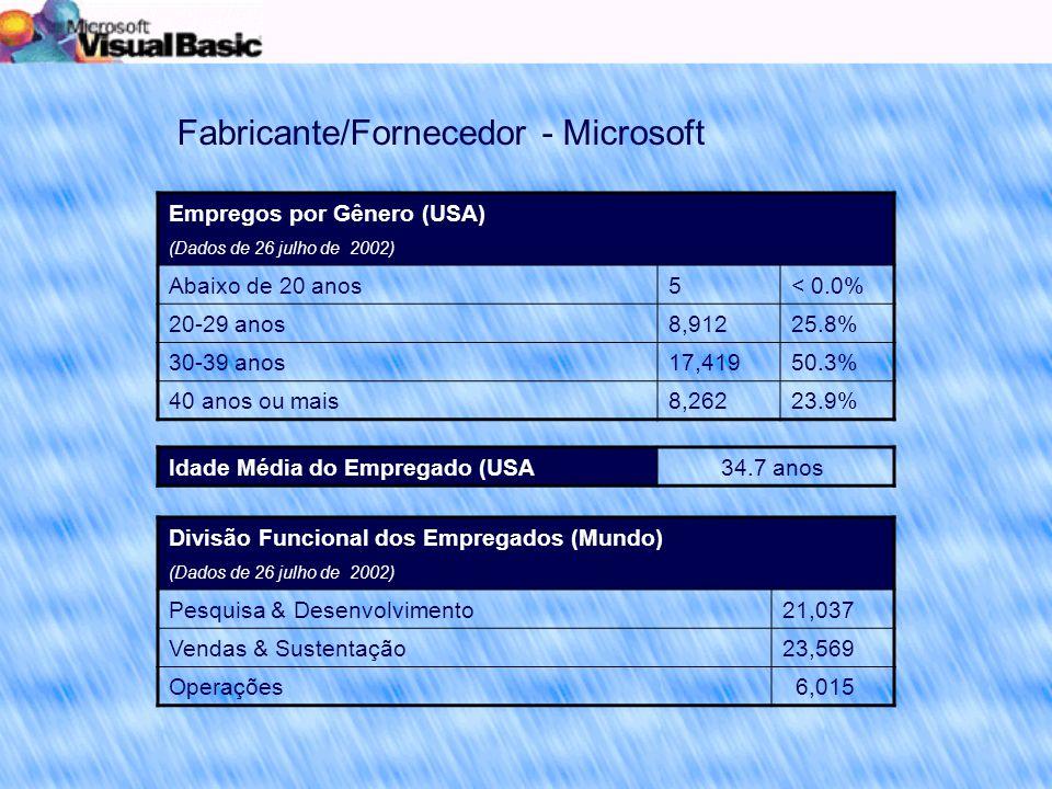 Empregos por Gênero (USA) (Dados de 26 julho de 2002) Abaixo de 20 anos5< 0.0% 20-29 anos8,91225.8% 30-39 anos17,41950.3% 40 anos ou mais8,26223.9% Fabricante/Fornecedor - Microsoft Idade Média do Empregado (USA) 34.7 anos Divisão Funcional dos Empregados (Mundo) (Dados de 26 julho de 2002) Pesquisa & Desenvolvimento21,037 Vendas & Sustentação23,569 Operações 6,015