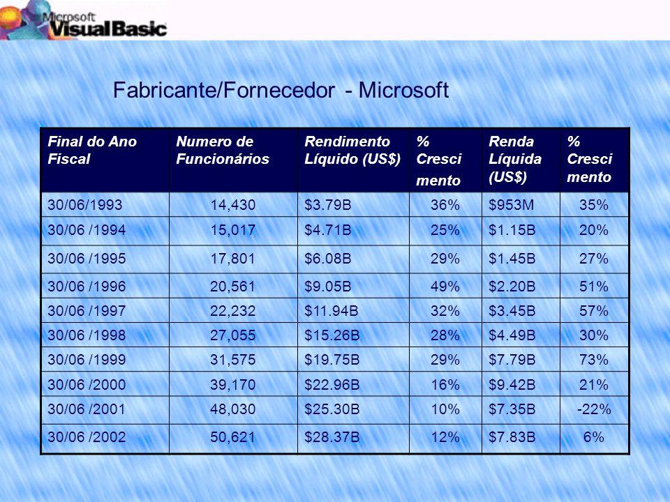 Final do Ano Fiscal Numero de Funcionários Rendimento Líquido (US$) % Cresci mento Renda Líquida (US$) % Cresci mento 30/06/199314,430$3.79B36%$953M35% 30/06 /199415,017$4.71B25%$1.15B20% 30/06 /199517,801$6.08B29%$1.45B27% 30/06 /199620,561$9.05B49%$2.20B51% 30/06 /199722,232$11.94B32%$3.45B57% 30/06 /199827,055$15.26B28%$4.49B30% 30/06 /199931,575$19.75B29%$7.79B73% 30/06 /200039,170$22.96B16%$9.42B21% 30/06 /200148,030$25.30B10%$7.35B-22% 30/06 /200250,621$28.37B12%$7.83B6% Fabricante/Fornecedor - Microsoft