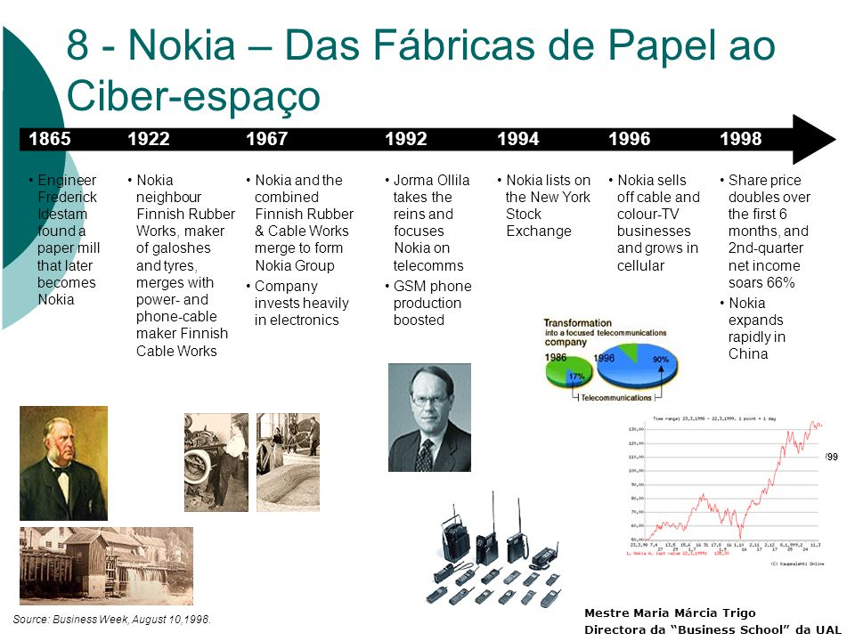 1865 Engineer Frederick Idestam found a paper mill that later becomes Nokia 1922 Nokia neighbour Finnish Rubber Works, maker of galoshes and tyres, merges with power- and phone-cable maker Finnish Cable Works 1967 Nokia and the combined Finnish Rubber & Cable Works merge to form Nokia Group Company invests heavily in electronics 1992 Jorma Ollila takes the reins and focuses Nokia on telecomms GSM phone production boosted 1994 Nokia lists on the New York Stock Exchange 1996 Nokia sells off cable and colour-TV businesses and grows in cellular 1998 Share price doubles over the first 6 months, and 2nd-quarter net income soars 66% Nokia expands rapidly in China Source: Business Week, August 10,1998.