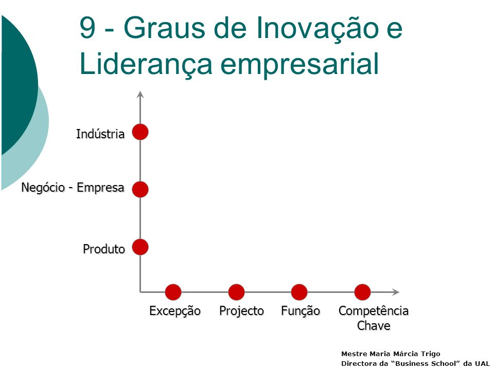 9 - Graus de Inovação e Liderança empresarial ExcepçãoProjectoFunçãoCompetênciaChave Produto Negócio - Empresa Indústria Mestre Maria Márcia Trigo Directora da Business School da UAL
