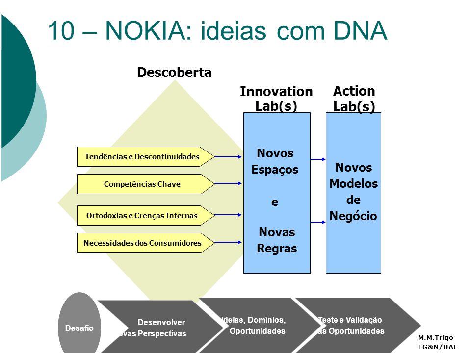 10 – NOKIA: ideias com DNA Action Lab(s) Novos Modelos de Negócio Teste e Validação das Oportunidades Tendências e Descontinuidades Competências Chave Ortodoxias e Crenças Internas Necessidades dos Consumidores Descoberta Desenvolver Novas Perspectivas Desafio Innovation Lab(s) Novos Espaços e Novas Regras Ideias, Domínios, Oportunidades M.M.Trigo EG&N/UAL
