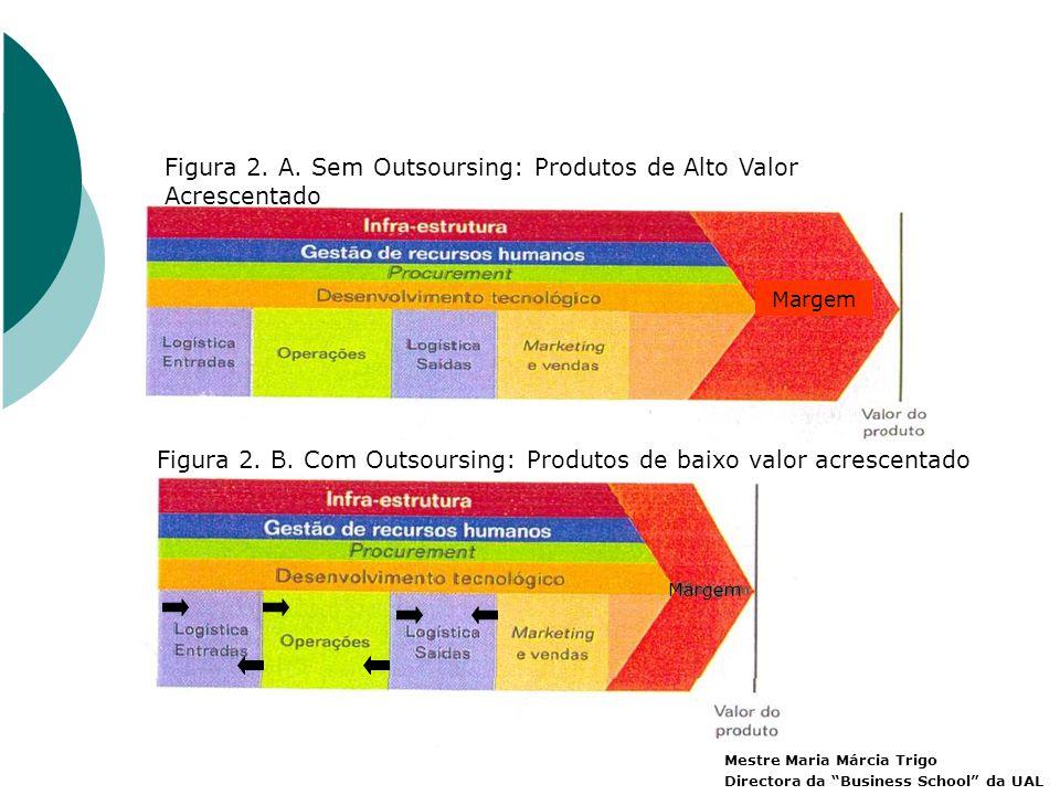 Figura 2. A. Sem Outsoursing: Produtos de Alto Valor Acrescentado Figura 2.