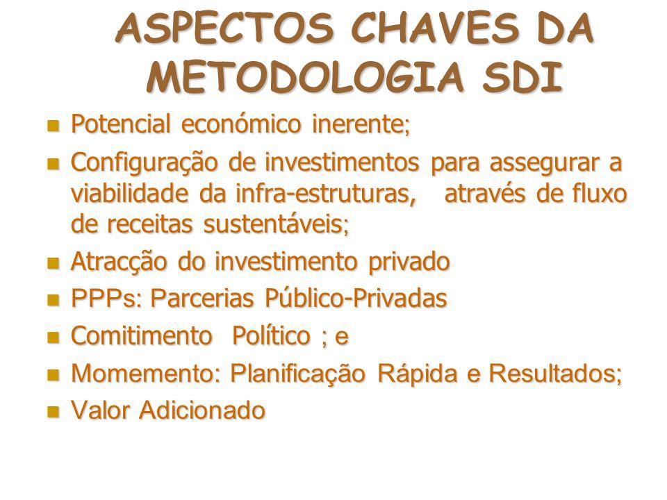 ASPECTOS CHAVES DA METODOLOGIA SDI Potencial económico inerente ; Potencial económico inerente ; Configuração de investimentos para assegurar a viabil