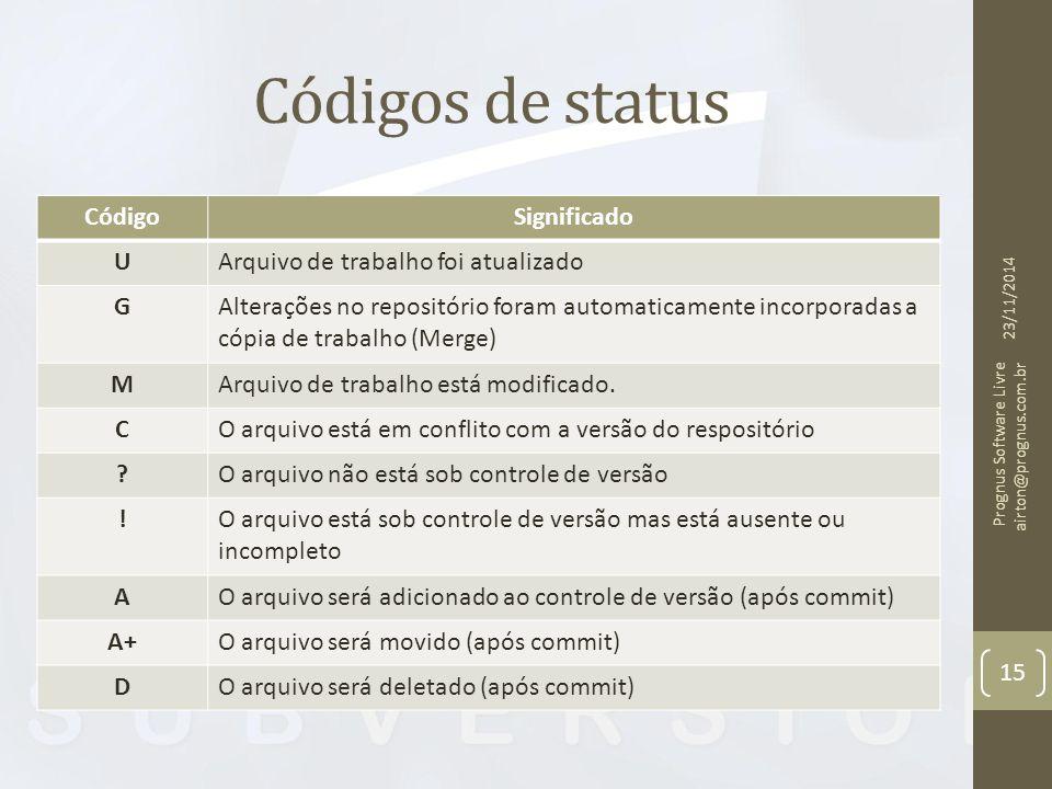 Códigos de status 23/11/2014 Prognus Software Livre airton@prognus.com.br 15 CódigoSignificado UArquivo de trabalho foi atualizado GAlterações no repositório foram automaticamente incorporadas a cópia de trabalho (Merge) MArquivo de trabalho está modificado.