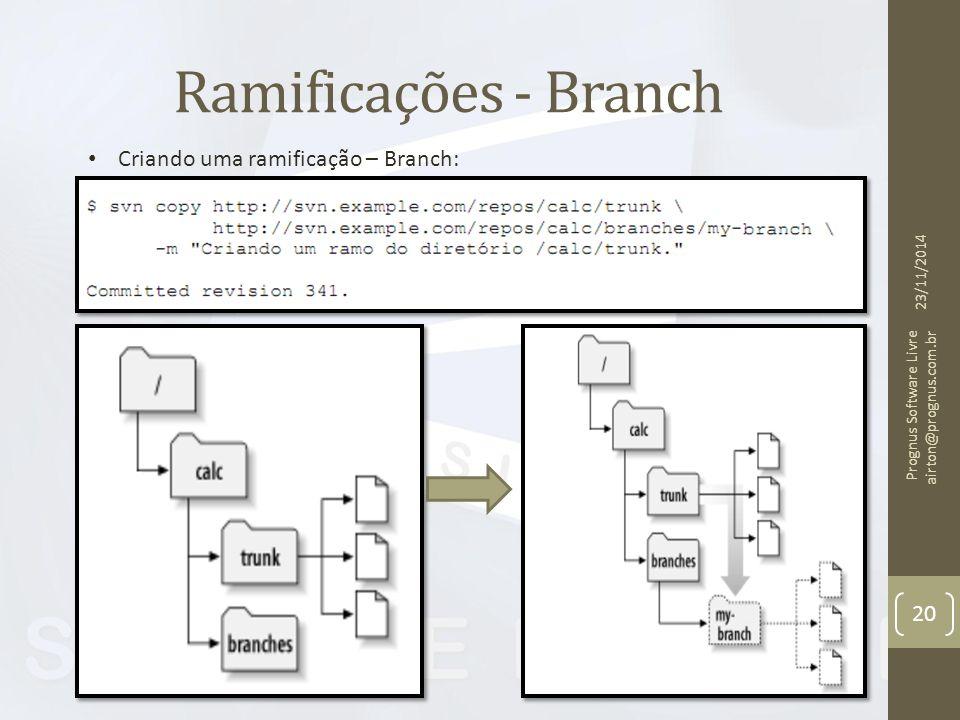 Ramificações - Branch 23/11/2014 Prognus Software Livre airton@prognus.com.br 20 Criando uma ramificação – Branch: