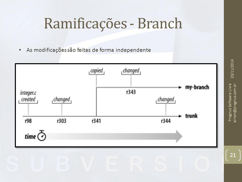 Ramificações - Branch 23/11/2014 Prognus Software Livre airton@prognus.com.br 21 As modificações são feitas de forma independente