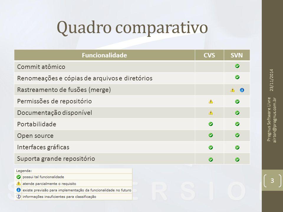 Quadro comparativo FuncionalidadeCVSSVN Commit atômico Renomeações e cópias de arquivos e diretórios Rastreamento de fusões (merge) Permissões de repo