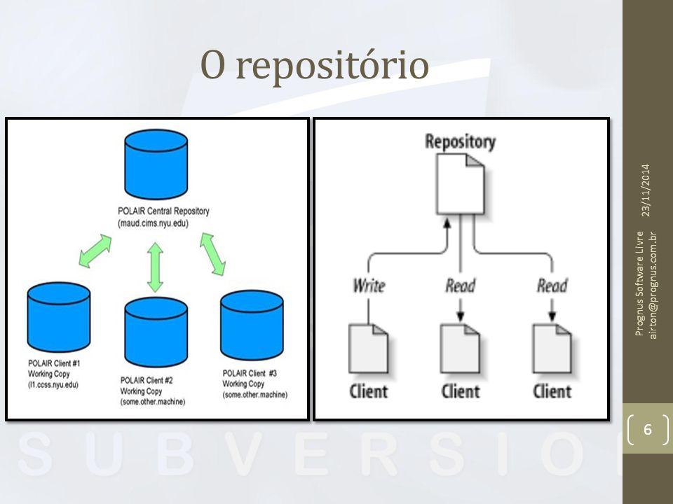 O repositório 23/11/2014 Prognus Software Livre airton@prognus.com.br 6