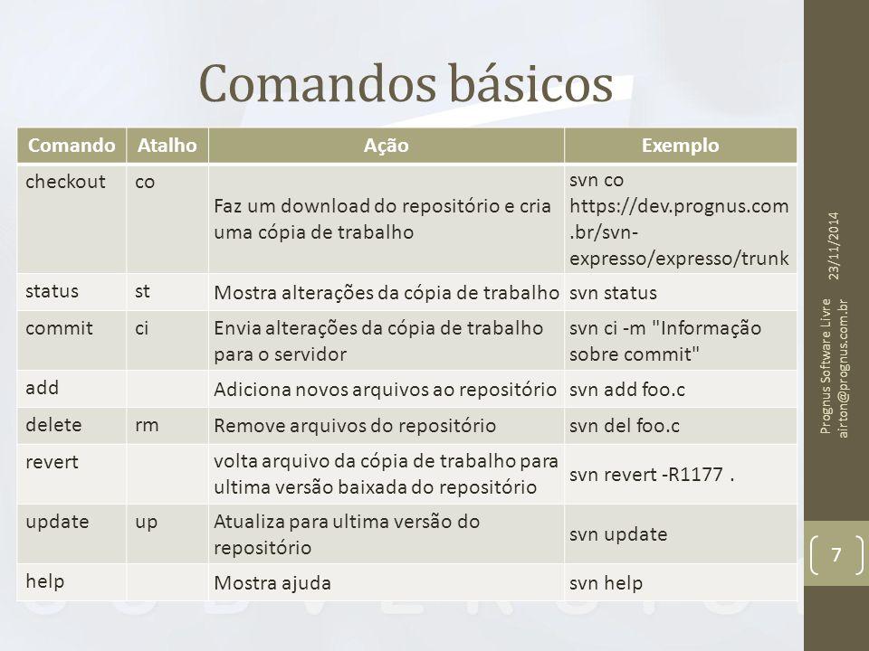 Comandos básicos ComandoAtalhoAçãoExemplo checkoutco Faz um download do repositório e cria uma cópia de trabalho svn co https://dev.prognus.com.br/svn- expresso/expresso/trunk statusst Mostra alterações da cópia de trabalhosvn status commitci Envia alterações da cópia de trabalho para o servidor svn ci -m Informação sobre commit add Adiciona novos arquivos ao repositóriosvn add foo.c deleterm Remove arquivos do repositóriosvn del foo.c revert volta arquivo da cópia de trabalho para ultima versão baixada do repositório svn revert -R1177.