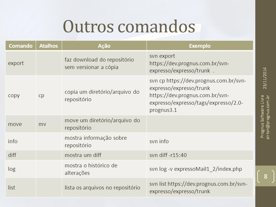Outros comandos 23/11/2014 Prognus Software Livre airton@prognus.com.br 8 ComandoAtalhosAçãoExemplo export faz download do repositório sem versionar a cópia svn export https://dev.prognus.com.br/svn- expresso/expresso/trunk.