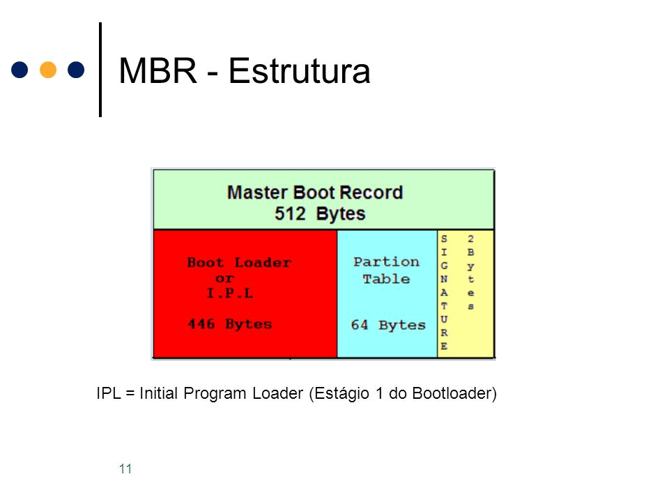 MBR - Estrutura 11 IPL = Initial Program Loader (Estágio 1 do Bootloader)