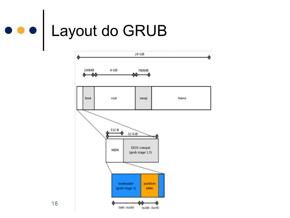 Layout do GRUB 16