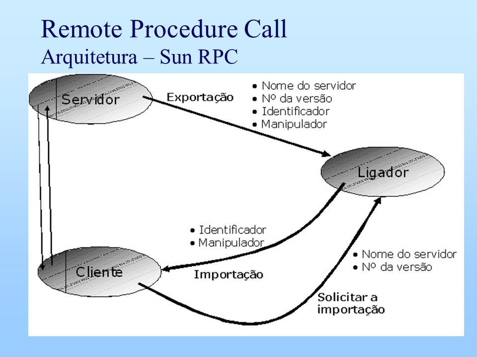 Remote Procedure Call Arquitetura – Sun RPC