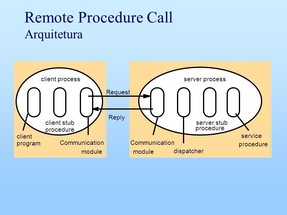 Remote Procedure Call Arquitetura client Request Reply Communication module dispatcher service client stub server stub procedure client processserver process procedure program