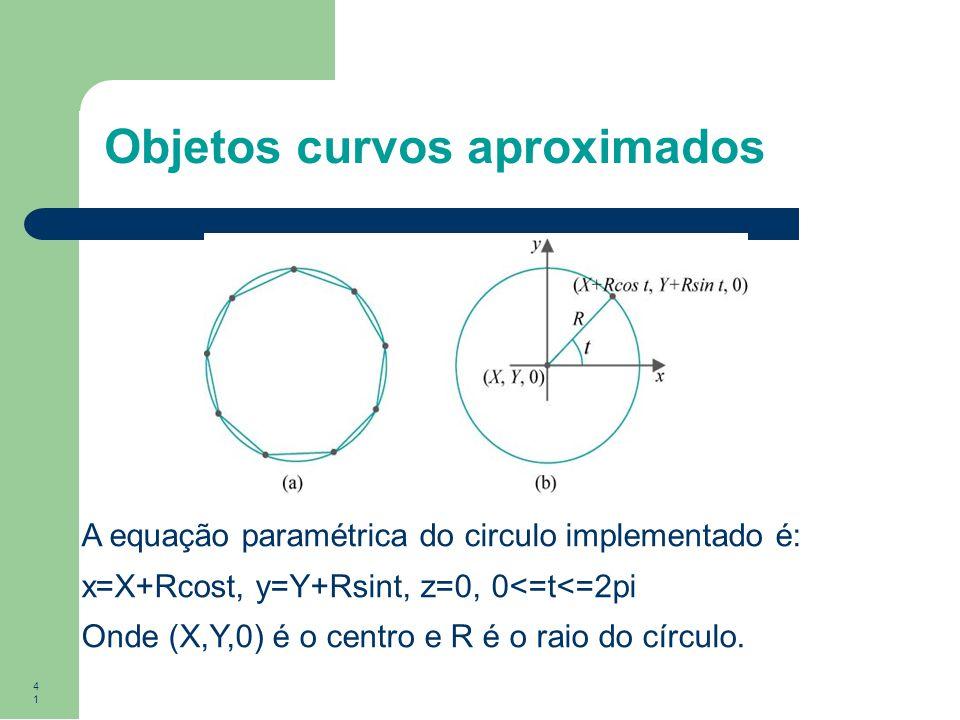 41 Objetos curvos aproximados A equação paramétrica do circulo implementado é: x=X+Rcost, y=Y+Rsint, z=0, 0<=t<=2pi Onde (X,Y,0) é o centro e R é o ra