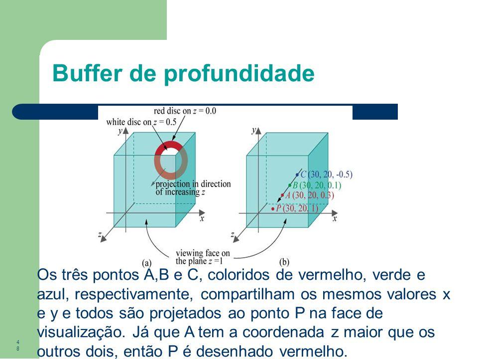 48 Buffer de profundidade Os três pontos A,B e C, coloridos de vermelho, verde e azul, respectivamente, compartilham os mesmos valores x e y e todos s