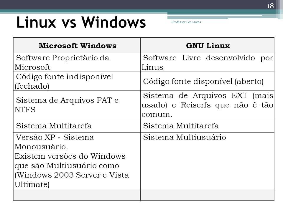 Linux vs Windows Microsoft WindowsGNU Linux Software Proprietário da Microsoft Software Livre desenvolvido por Linus Código fonte indisponível (fechad