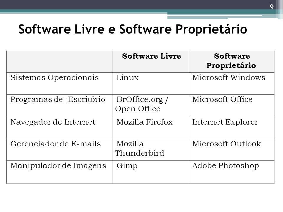 Software Livre e Software Proprietário Software LivreSoftware Proprietário Sistemas OperacionaisLinuxMicrosoft Windows Programas de EscritórioBrOffice