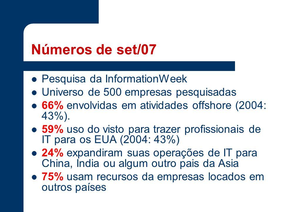 Números de set/07 Pesquisa da InformationWeek Universo de 500 empresas pesquisadas 66% envolvidas em atividades offshore (2004: 43%). 59% uso do visto