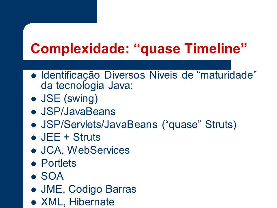 Complexidade: quase Timeline Identificação Diversos Niveis de maturidade da tecnologia Java: JSE (swing) JSP/JavaBeans JSP/Servlets/JavaBeans ( quase Struts) JEE + Struts JCA, WebServices Portlets SOA JME, Codigo Barras XML, Hibernate
