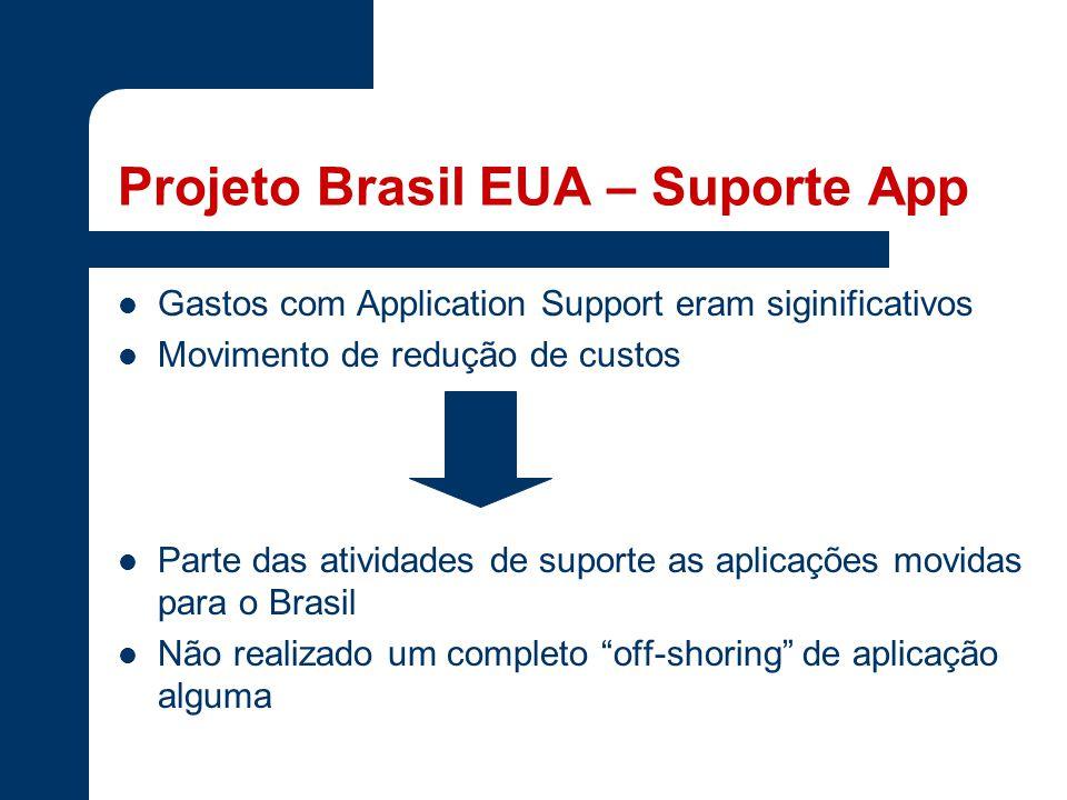 Projeto Brasil EUA – Suporte App Gastos com Application Support eram siginificativos Movimento de redução de custos Parte das atividades de suporte as