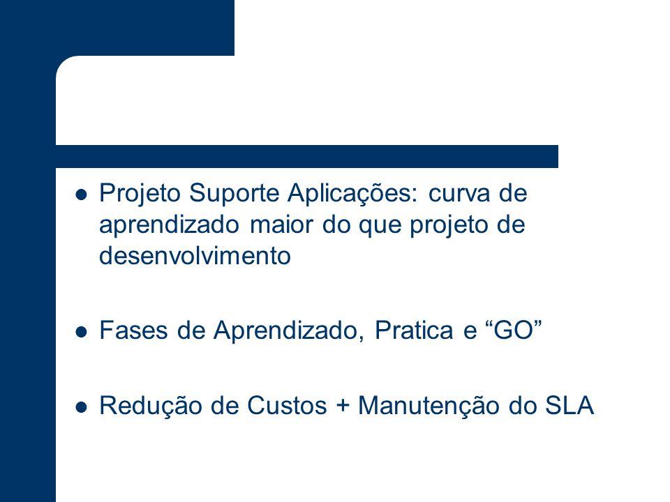 Projeto Suporte Aplicações: curva de aprendizado maior do que projeto de desenvolvimento Fases de Aprendizado, Pratica e GO Redução de Custos + Manutenção do SLA