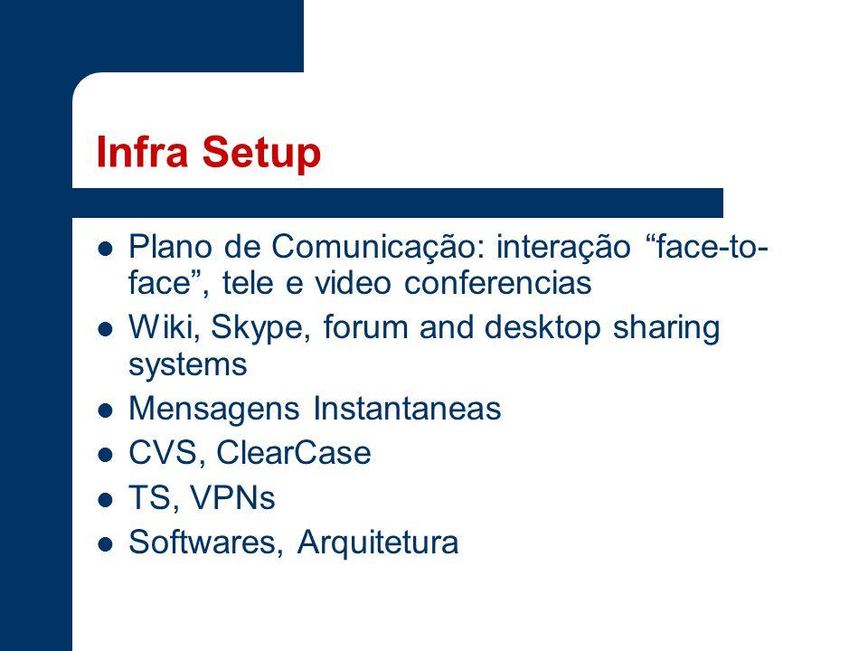 Infra Setup Plano de Comunicação: interação face-to- face , tele e video conferencias Wiki, Skype, forum and desktop sharing systems Mensagens Instantaneas CVS, ClearCase TS, VPNs Softwares, Arquitetura