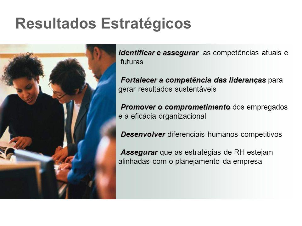 Resultados Estratégicos Identificar e assegurar Identificar e assegurar as competências atuais e futuras Fortalecer a competência das lideranças Fortalecer a competência das lideranças para gerar resultados sustentáveis Promover o comprometimento Promover o comprometimento dos empregados e a eficácia organizacional Desenvolver Desenvolver diferenciais humanos competitivos Assegurar Assegurar que as estratégias de RH estejam alinhadas com o planejamento da empresa