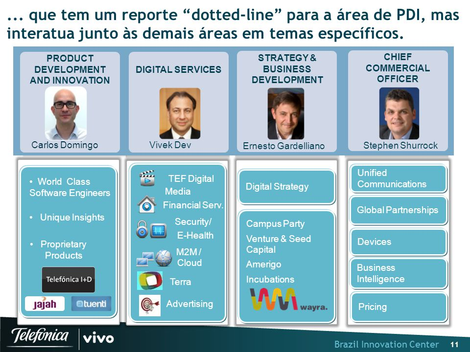 Brazil Innovation Center 11 Security / M2M / New Digital Services TEF Digital E-Health Cloud Financial Serv.