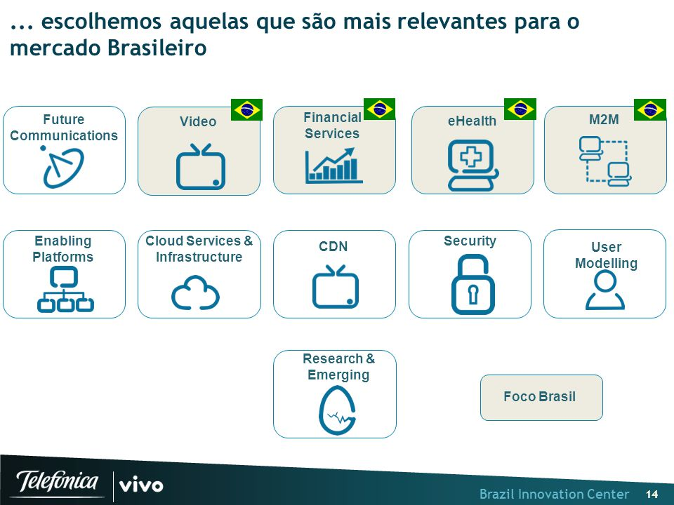 Brazil Innovation Center 14 M2M Financial Services User Modelling Research & Emerging Security Enabling Platforms Cloud Services & Infrastructure eHealth Future Communications CDN Video Foco Brasil...