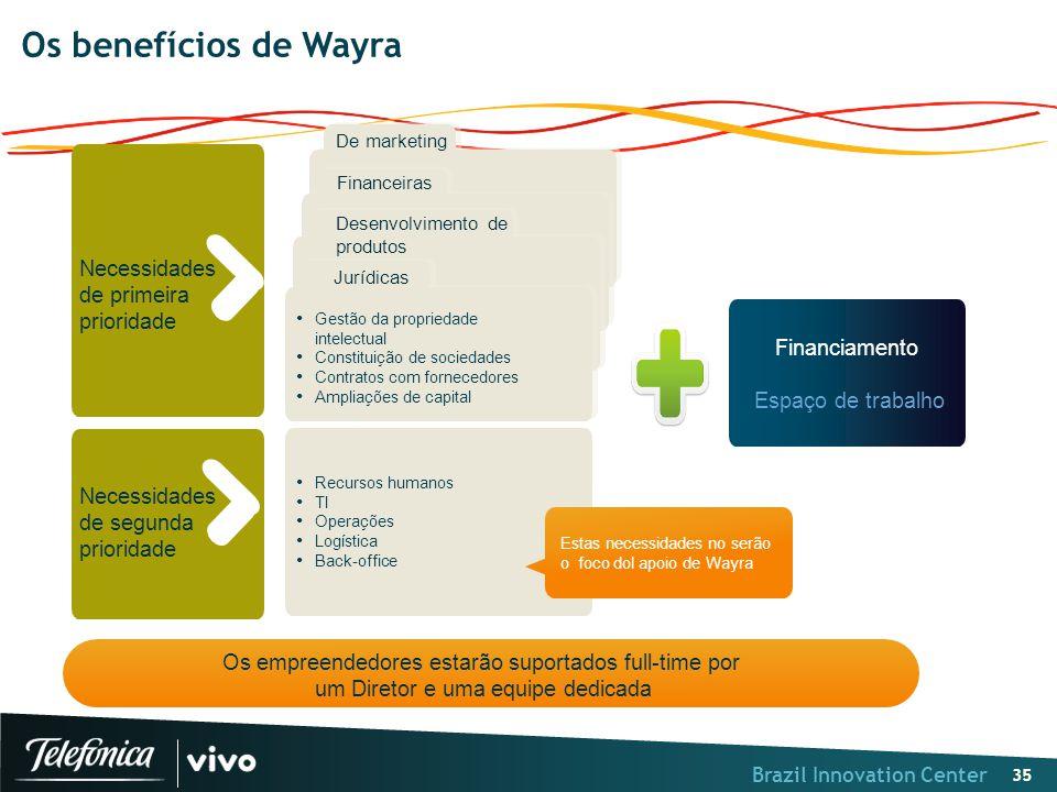 Brazil Innovation Center 35 De marketing Financeiras Desenvolvimento de produtos Financiamento Espaço de trabalho Necessidades de segunda prioridade N