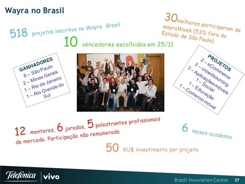 Brazil Innovation Center 37 Wayra no Brasil 518 projetos inscritos no Wayra Brasil GANHADORES 6 – São Paulo 2 – Minas Gerais 1 – Rio de Janeiro 1 – Ri