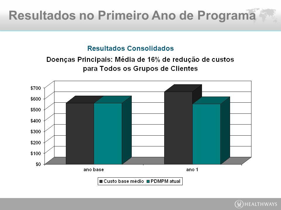 Resultados Consolidados Resultados no Primeiro Ano de Programa