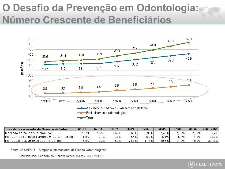 O Desafio da Prevenção em Odontologia: Número Crescente de Beneficiários Fonte: 4º SINPLO – Simpósio Internacional de Planos Odontológicos Gerência-Geral Econômico-Financeira dos Produtos –GGEFP/DIPRO