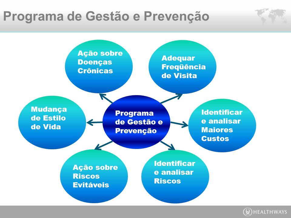 Programa de Gestão e Prevenção Programa de Gestão e Prevenção Adequar Freqüência de Visita Identificar e analisar Maiores Custos Identificar e analisar Riscos Ação sobre Riscos Evitáveis Mudança de Estilo de Vida Ação sobre Doenças Crônicas